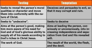 testing-vs-temptation-chart